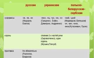 Список славянских фамилий, история происхождения и значение. Славянские фамилии