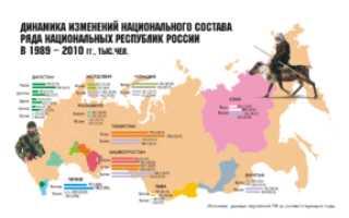 Какие национальности проживают. Этнический состав населения России
