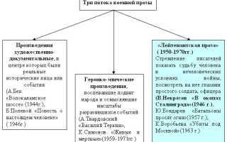 В окопах сталинграда проблема патриотизма. «Некрасов «В окопах Сталинграда»