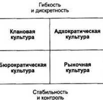 Организационная культура ее элементы. Типы организационных культур