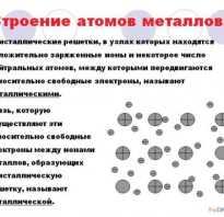 Чем полупроводники отличаются от металлов. Свойства полупроводников