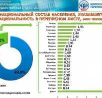 Народ численность территория проживания. Крупные народности России