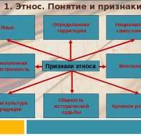 Тема нации и межнациональные отношения. Межнациональные отношения и конфликты