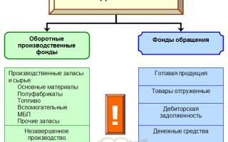 Состав и структура оборотных средств предприятия. Большая энциклопедия нефти и газа