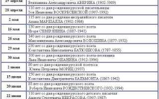 Гоголь юбилейные даты в году. Календарь знаменательных и памятных дат