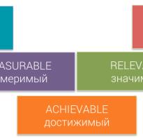 Постановка целей на год по системе smart. Постановка целей по модели SMART
