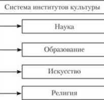 Функции культуры как социального института. Культура в социальном пространстве