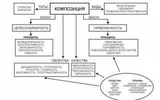 Определение понятия композиция. Основные виды композиций в искусстве