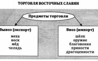 Восточные славяне: особенности материальной культуры. Искусство восточных славян